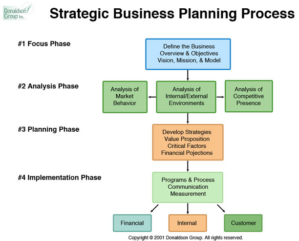 sample strategic business plan outline
